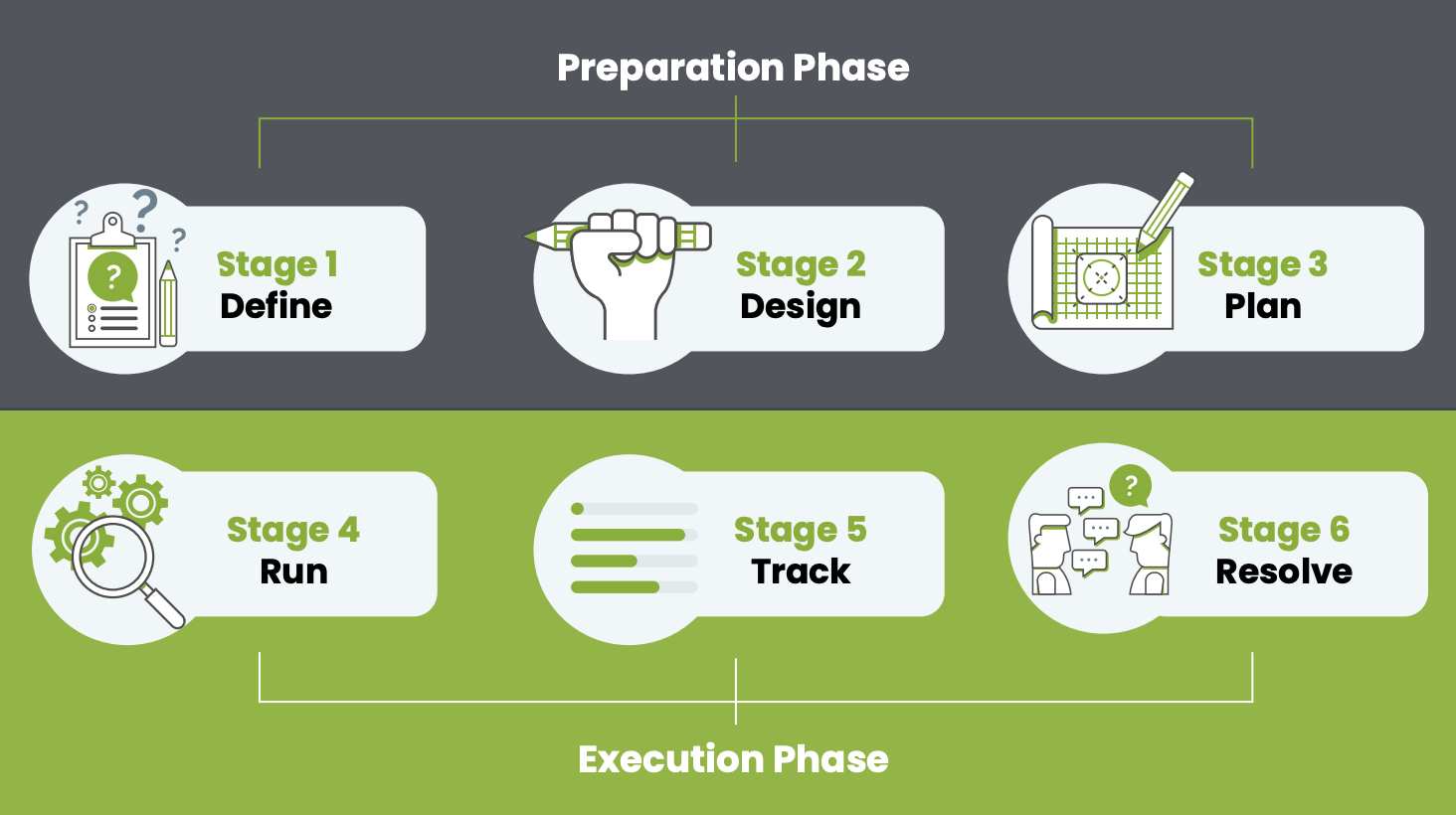 6 Stages of Test Management_Chart