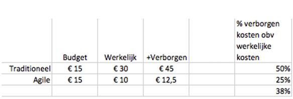 Verborgen kosten in een IT project