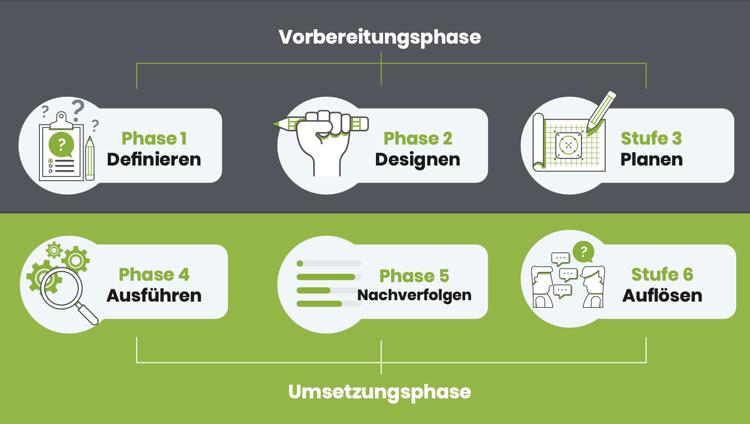 TM-Infographic DE Stufen